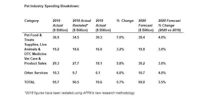 APPA pet food spending chart