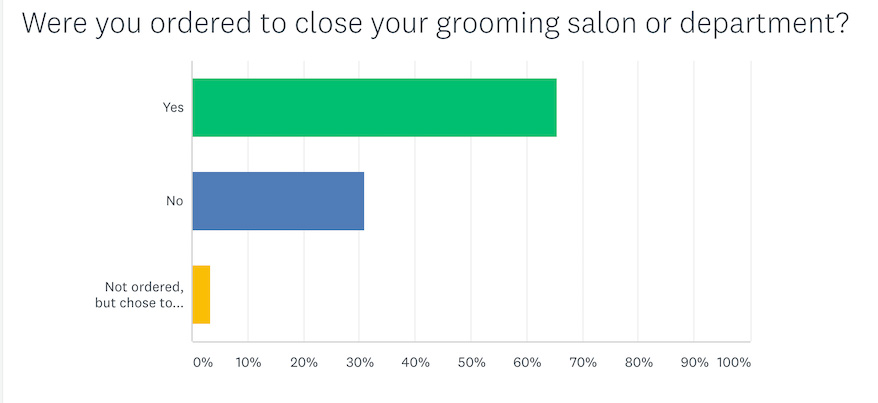 Pet salon or grooming departments ordered to close chart