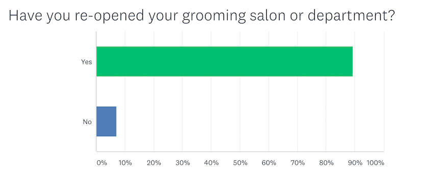 Re-opened salon or grooming department chart