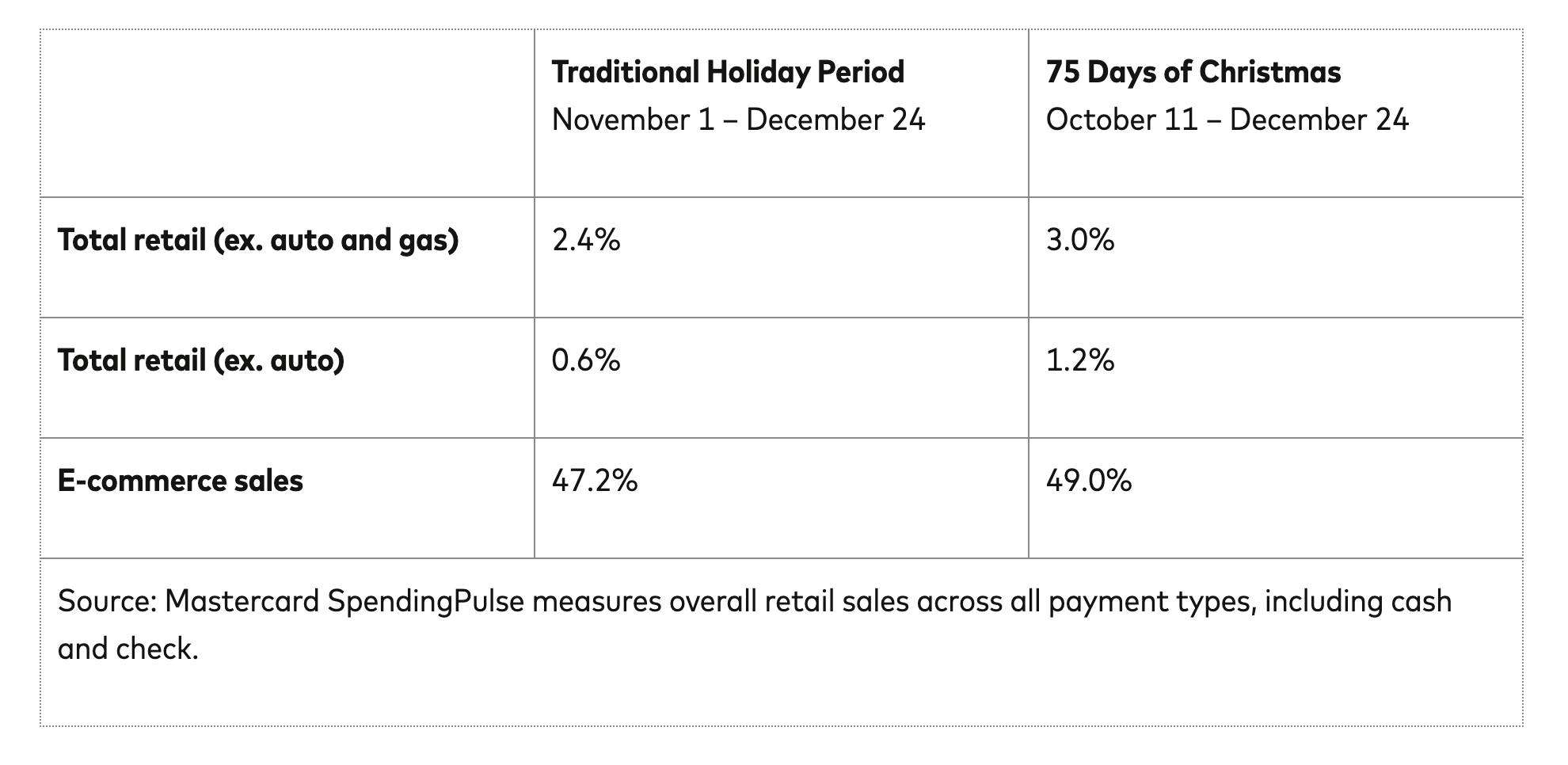 Mastercard holiday retail sales table