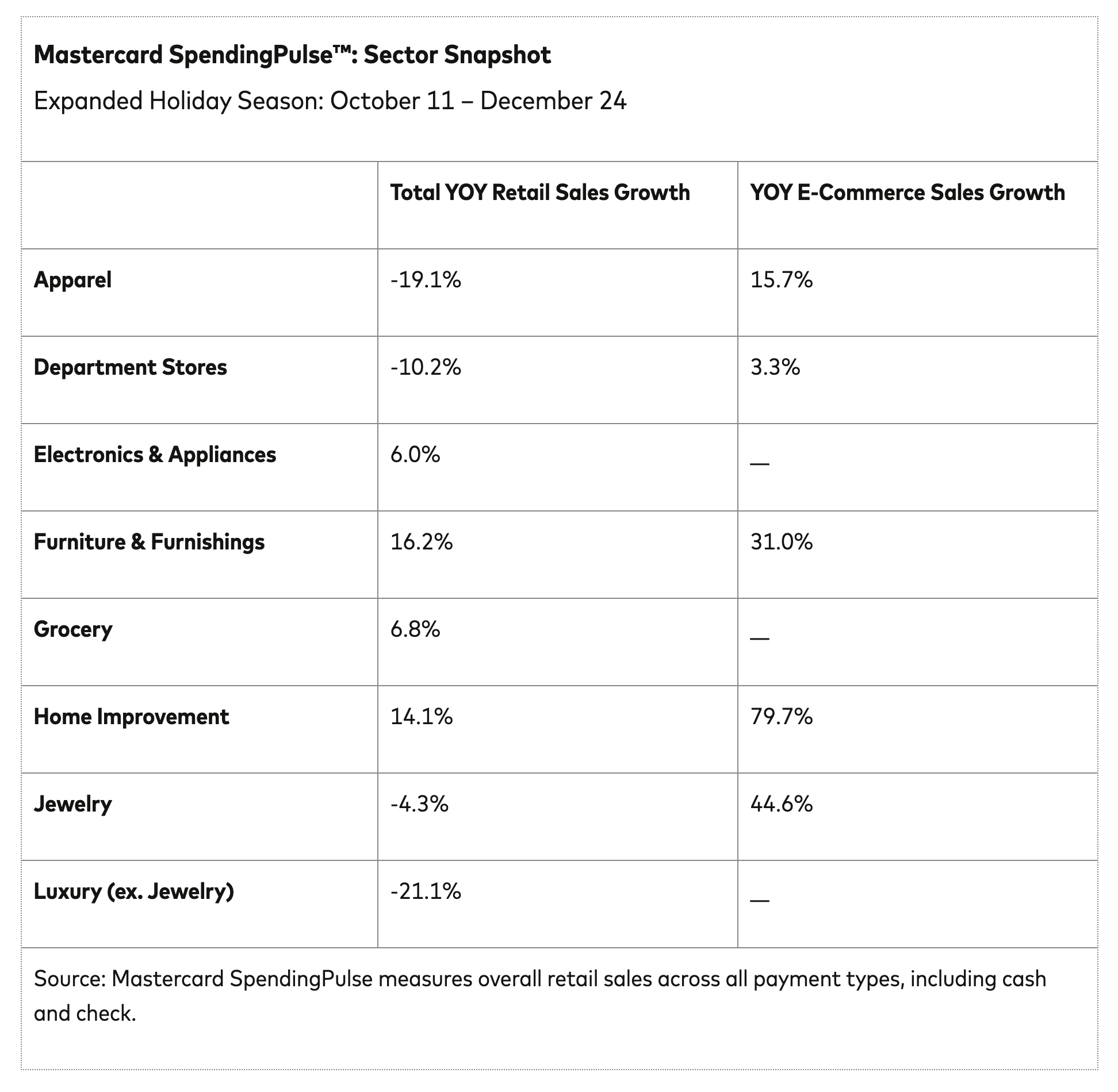 Mastercard SpendingPulse: Sector Snapshot table