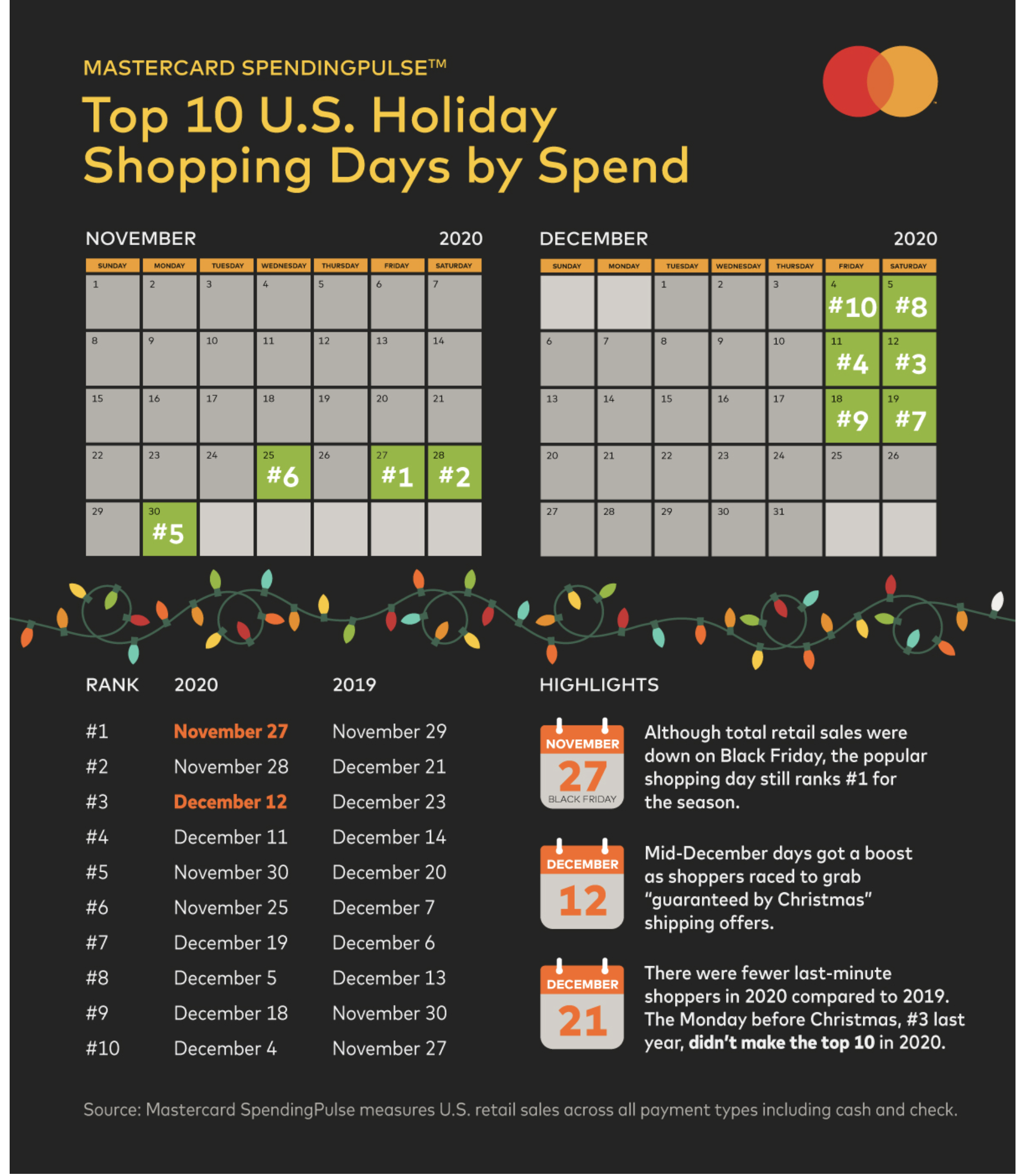 Top 10 US holiday shopping days by spend table
