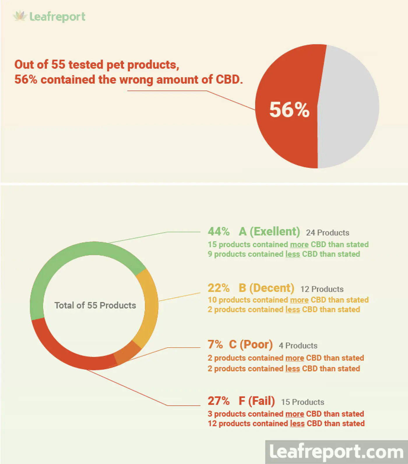 Leafreport infographic on CBD labels